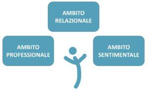 Check up psicologico integrato